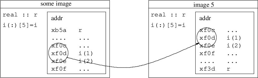 Parallel programming with Fortran 2008 and 2018 coarrays